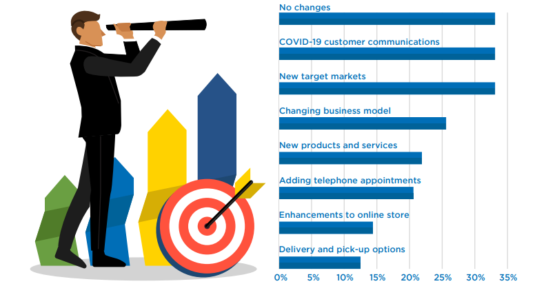 pre-startups and startups survey of  target markets, business models and products/services infographic