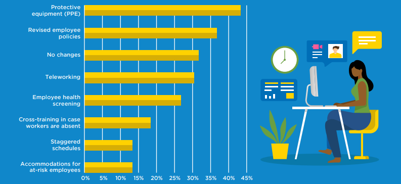 pre-startups and startups survey of employee PPE and flexible work schedules infographic