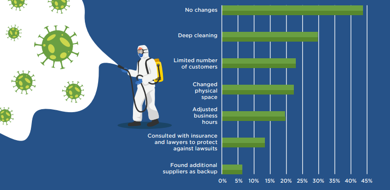 pre-startups and startups survey of cleaning frequency and space and hours adjustments infographic